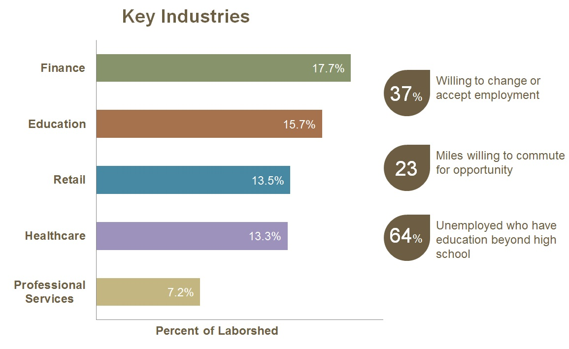 Bar graph of Key Industries