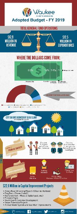waukee fy 2019 budget graphic